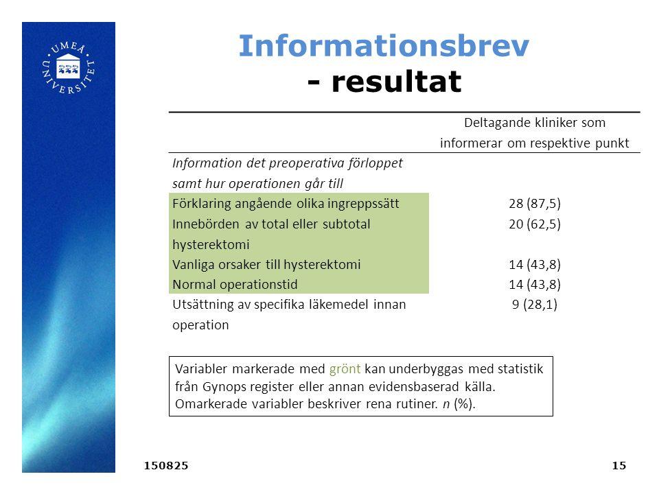 15082515 Informationsbrev - resultat Deltagande kliniker som informerar om respektive punkt Information det preoperativa förloppet samt hur operationen går till Förklaring angående olika ingreppssätt28 (87,5) Innebörden av total eller subtotal hysterektomi 20 (62,5) Vanliga orsaker till hysterektomi14 (43,8) Normal operationstid14 (43,8) Utsättning av specifika läkemedel innan operation 9 (28,1) Variabler markerade med grönt kan underbyggas med statistik från Gynops register eller annan evidensbaserad källa.