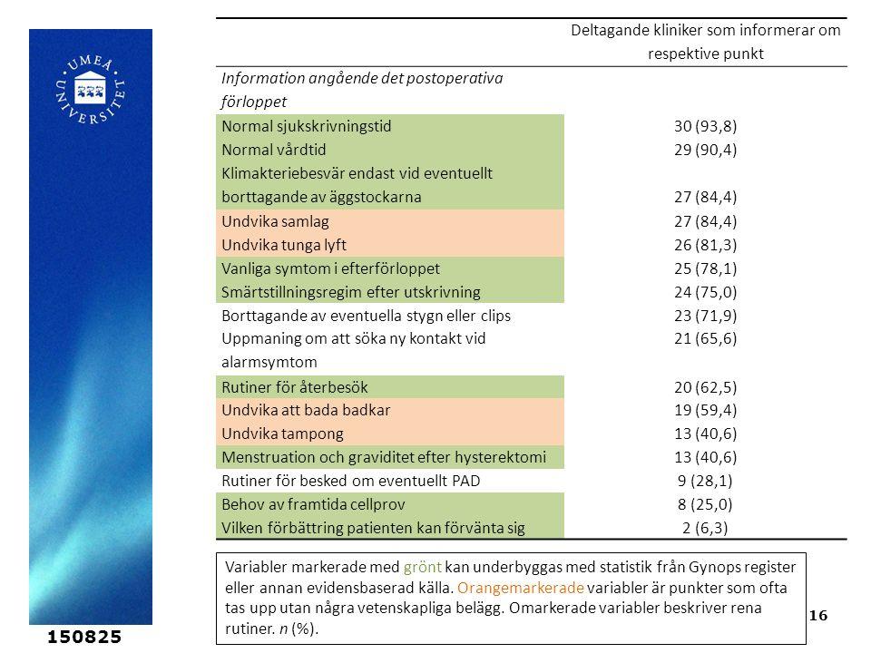 150825 16 Deltagande kliniker som informerar om respektive punkt Information angående det postoperativa förloppet Normal sjukskrivningstid30 (93,8) Normal vårdtid29 (90,4) Klimakteriebesvär endast vid eventuellt borttagande av äggstockarna27 (84,4) Undvika samlag27 (84,4) Undvika tunga lyft26 (81,3) Vanliga symtom i efterförloppet25 (78,1) Smärtstillningsregim efter utskrivning24 (75,0) Borttagande av eventuella stygn eller clips23 (71,9) Uppmaning om att söka ny kontakt vid alarmsymtom 21 (65,6) Rutiner för återbesök20 (62,5) Undvika att bada badkar19 (59,4) Undvika tampong13 (40,6) Menstruation och graviditet efter hysterektomi13 (40,6) Rutiner för besked om eventuellt PAD9 (28,1) Behov av framtida cellprov8 (25,0) Vilken förbättring patienten kan förvänta sig2 (6,3) Variabler markerade med grönt kan underbyggas med statistik från Gynops register eller annan evidensbaserad källa.