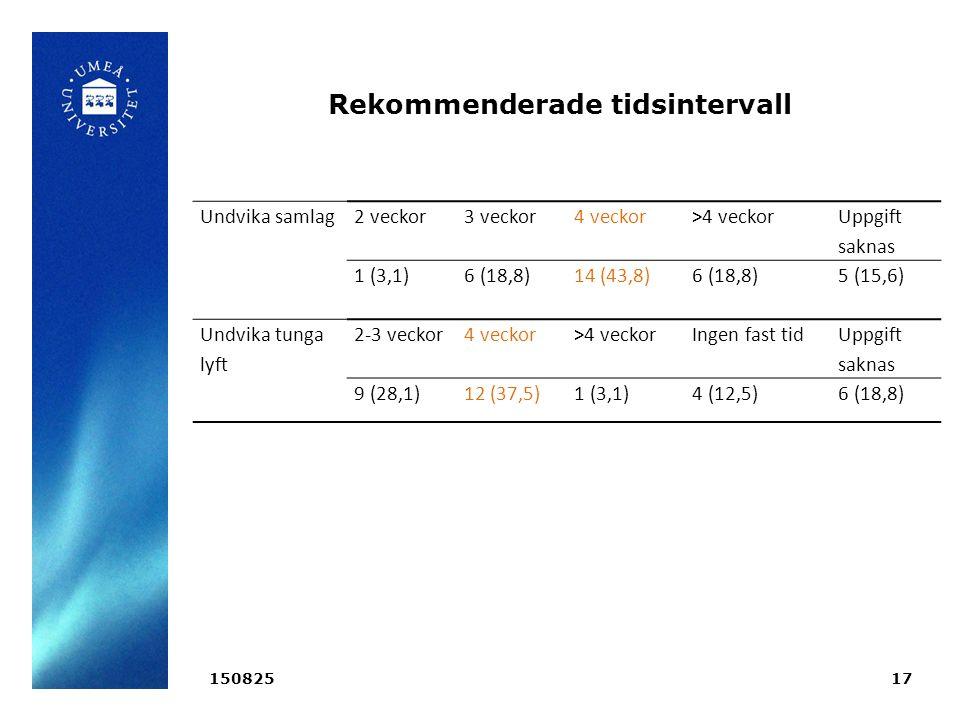 Rekommenderade tidsintervall 15082517 Undvika samlag2 veckor3 veckor4 veckor>4 veckor Uppgift saknas 1 (3,1)6 (18,8)14 (43,8)6 (18,8) 5 (15,6) Undvika tunga lyft 2-3 veckor4 veckor>4 veckorIngen fast tid Uppgift saknas 9 (28,1)12 (37,5)1 (3,1)4 (12,5)6 (18,8)