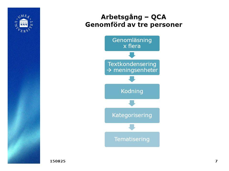 Arbetsgång – QCA Genomförd av tre personer Genomläsning x flera Textkondensering  meningsenheter KodningKategoriseringTematisering 1508257