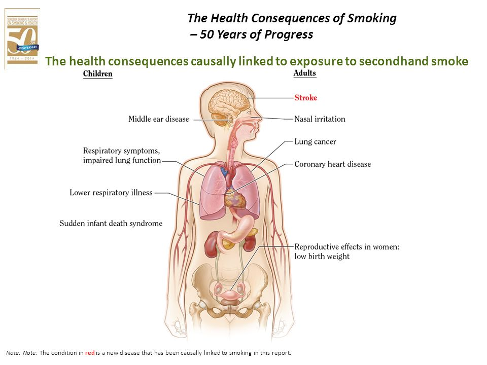 Note: Note: The condition in red is a new disease that has been causally linked to smoking in this report. The health consequences causally linked to