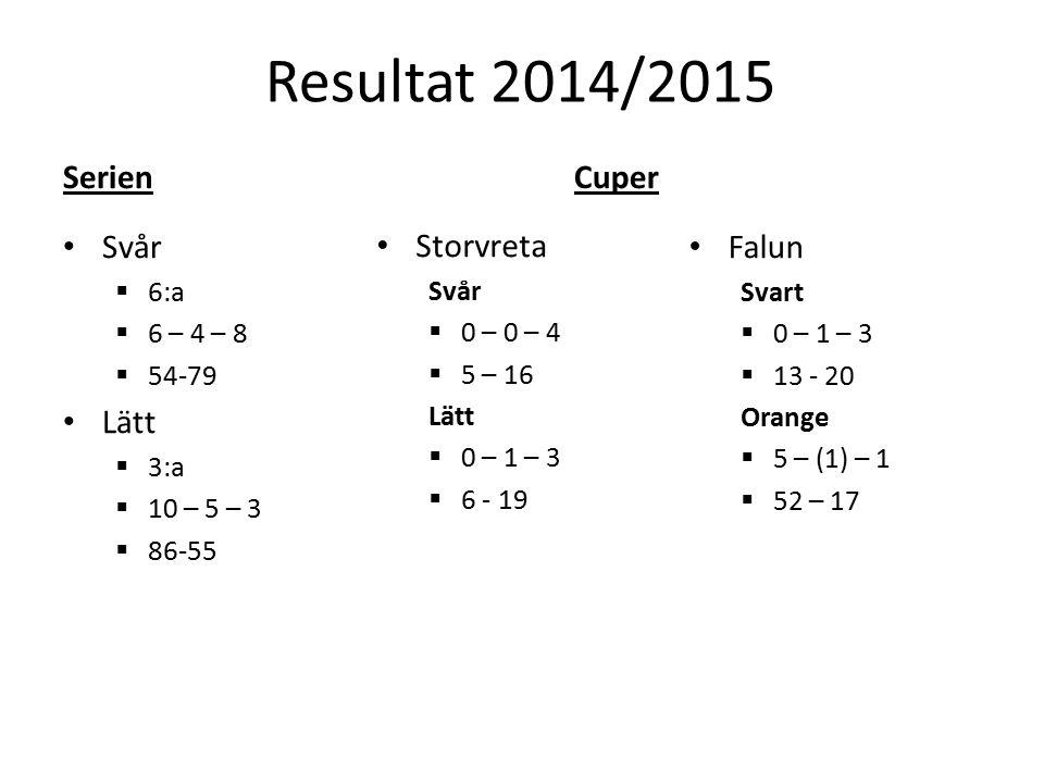 Resultat 2014/2015 Serien Svår  6:a  6 – 4 – 8  54-79 Lätt  3:a  10 – 5 – 3  86-55 Cuper Storvreta Svår  0 – 0 – 4  5 – 16 Lätt  0 – 1 – 3  6 - 19 Falun Svart  0 – 1 – 3  13 - 20 Orange  5 – (1) – 1  52 – 17