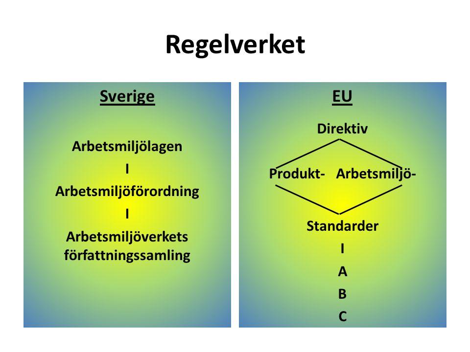 Regelverket Sverige Arbetsmiljölagen I Arbetsmiljöförordning I Arbetsmiljöverkets författningssamling EU Direktiv Produkt- Arbetsmiljö- Standarder I A B C