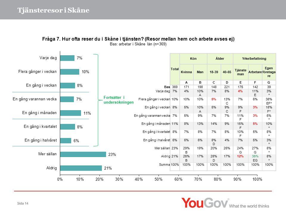 Tjänsteresor i Skåne Sida 14 Fortsätter i undersökningen Total KönÅlderYrke/befattning KvinnaMan18-3940-65 Tjänste man Arbetare Egen företaga re ABCDEFG Bas36917119814822117514239 Varje dag7%4%10%7%8%4%11%3% A E* Flera gånger i veckan10% 5%13%7%6%38% C EF* En gång i veckan8%5%10%5%9% 3%18% A CF F* En gång varannan vecka7%5%9%7% 11%3%5% F * En gång i månaden11%8%13%14%9%15%5%10% F * En gång i kvartalet8%7%8%7%8%10%5%8% F * En gång i halvåret6% 8%4%7%5%3% D * Mer sällan23%29%19%20%26%24%27%8% B GG* Aldrig21%26%17%28%17%12%35%8% B D EG* Summa100%