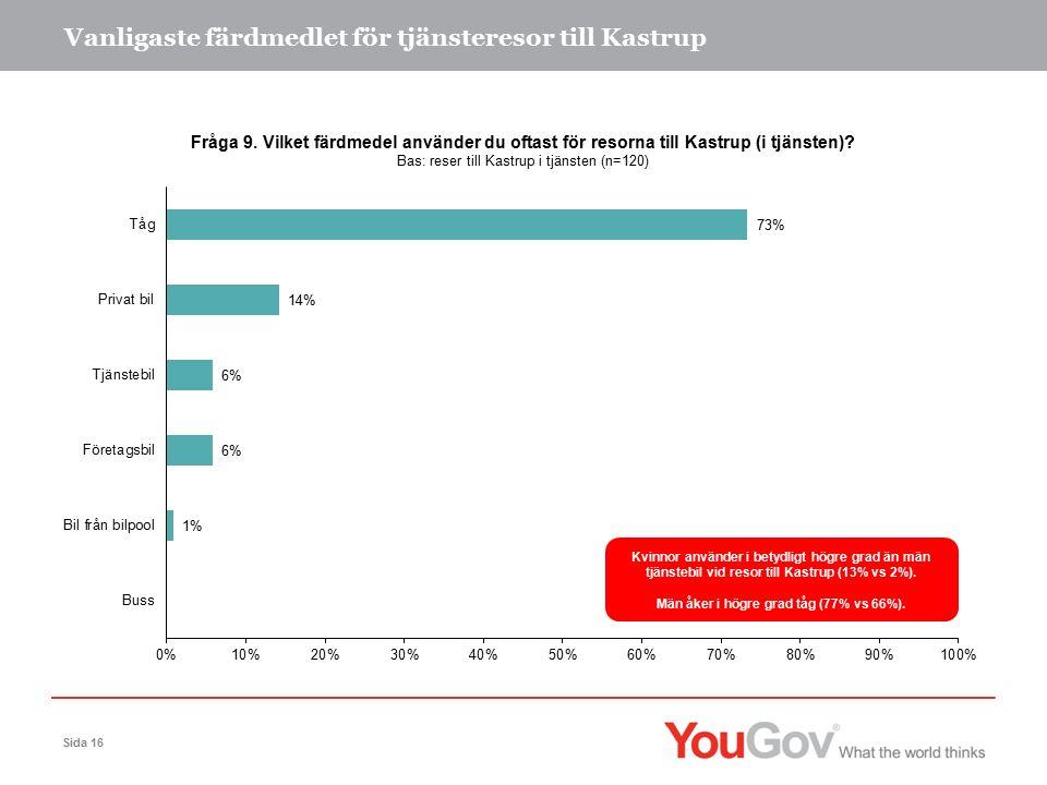 Vanligaste färdmedlet för tjänsteresor till Kastrup Sida 16 Kvinnor använder i betydligt högre grad än män tjänstebil vid resor till Kastrup (13% vs 2%).