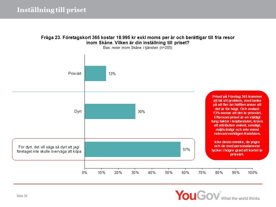 Inställning till priset Sida 38 Priset på Företag 365 kommer att bli ett problem, med tanke på att fler än hälften anser att det är för högt.