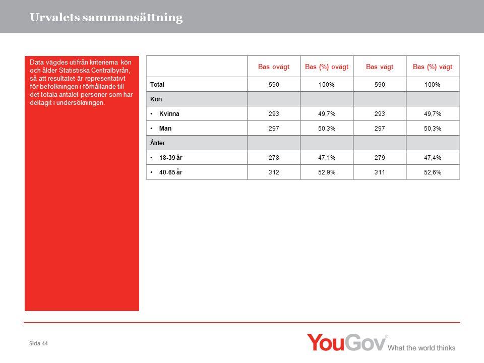 Urvalets sammansättning Data vägdes utifrån kriterierna kön och ålder Statistiska Centralbyrån, så att resultatet är representativt för befolkningen i förhållande till det totala antalet personer som har deltagit i undersökningen.