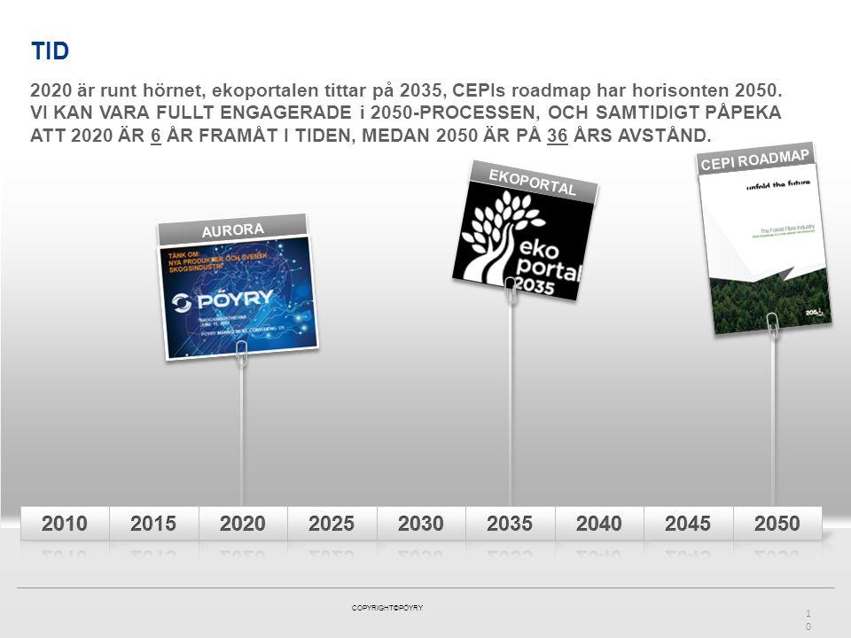 COPYRIGHT©PÖYRY TID10 AURORA EKOPORTAL CEPI ROADMAP 2020 är runt hörnet, ekoportalen tittar på 2035, CEPIs roadmap har horisonten 2050. VI KAN VARA FU