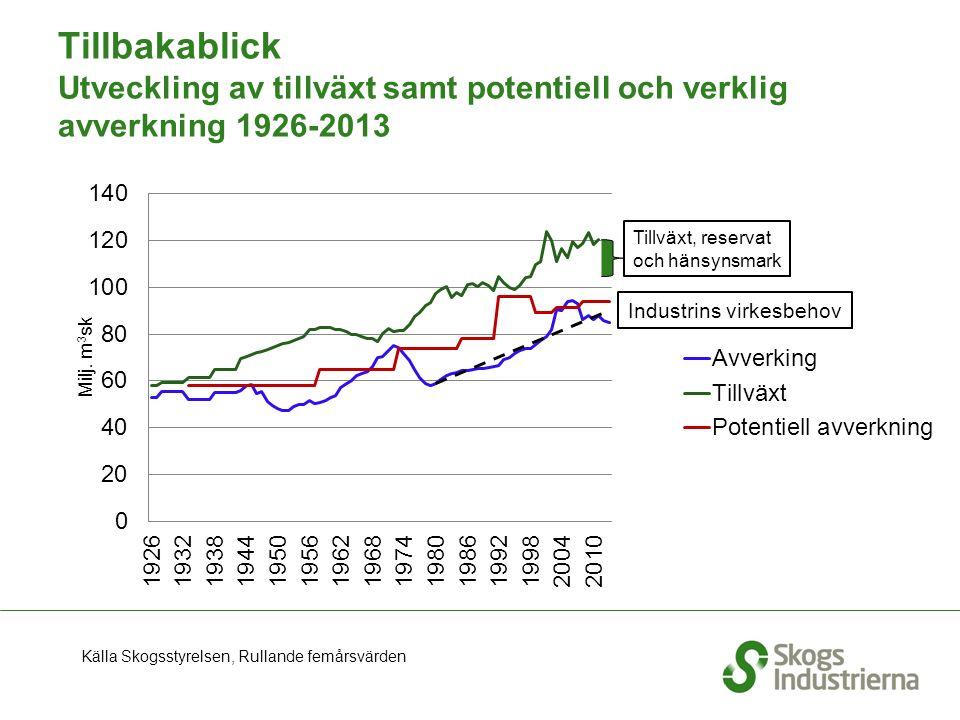 Tillbakablick Utveckling av tillväxt samt potentiell och verklig avverkning 1926-2013 Källa Skogsstyrelsen, Rullande femårsvärden Tillväxt, reservat o
