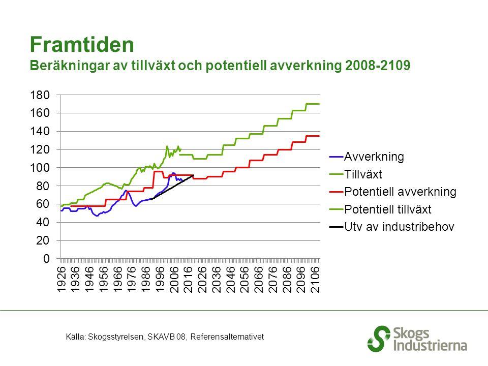 Framtiden Beräkningar av tillväxt och potentiell avverkning 2008-2109 Källa: Skogsstyrelsen, SKAVB 08, Referensalternativet