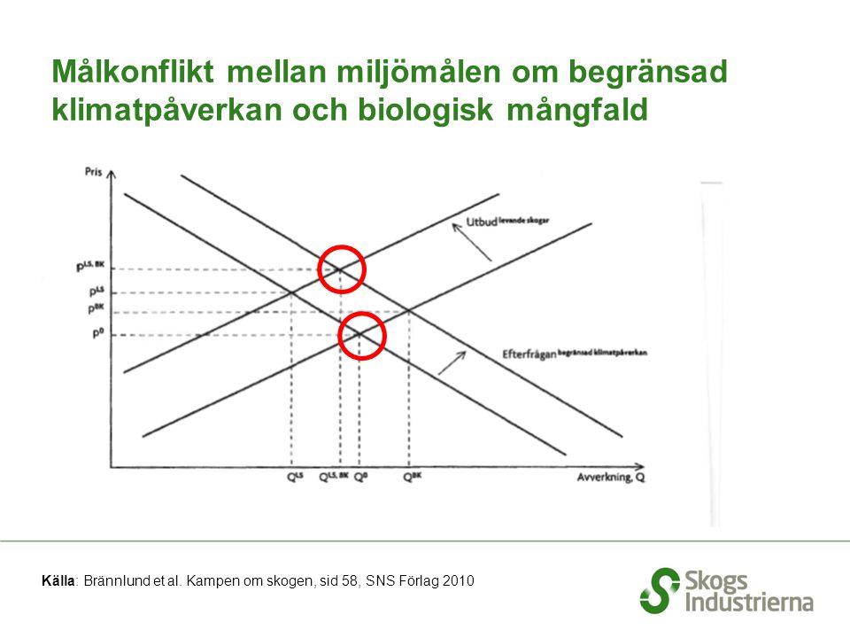 Målkonflikt mellan miljömålen om begränsad klimatpåverkan och biologisk mångfald Källa: Brännlund et al. Kampen om skogen, sid 58, SNS Förlag 2010