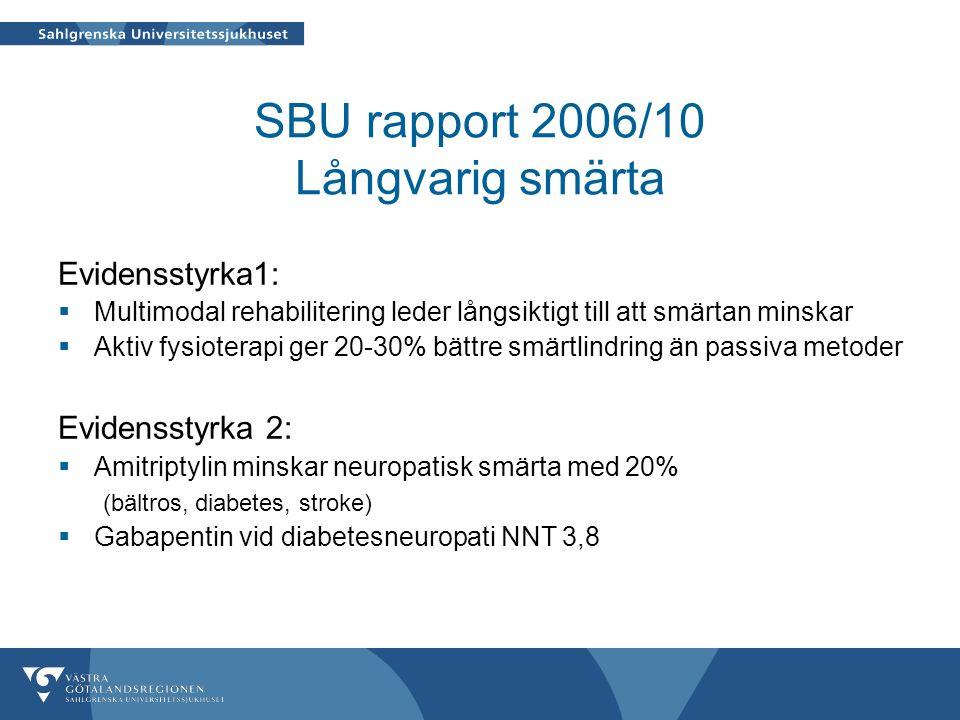 SBU rapport 2006/10 Långvarig smärta Evidensstyrka1:  Multimodal rehabilitering leder långsiktigt till att smärtan minskar  Aktiv fysioterapi ger 20-30% bättre smärtlindring än passiva metoder Evidensstyrka 2:  Amitriptylin minskar neuropatisk smärta med 20% (bältros, diabetes, stroke)  Gabapentin vid diabetesneuropati NNT 3,8