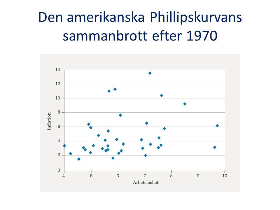 Den amerikanska Phillipskurvans sammanbrott efter 1970