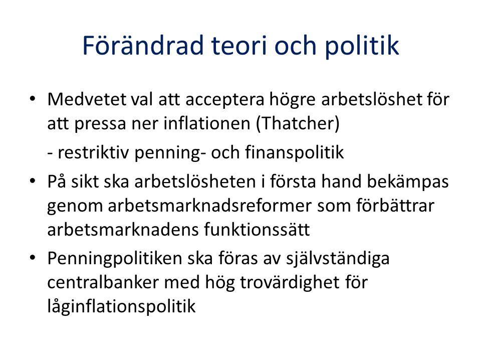 Förändrad teori och politik Medvetet val att acceptera högre arbetslöshet för att pressa ner inflationen (Thatcher) - restriktiv penning- och finanspo