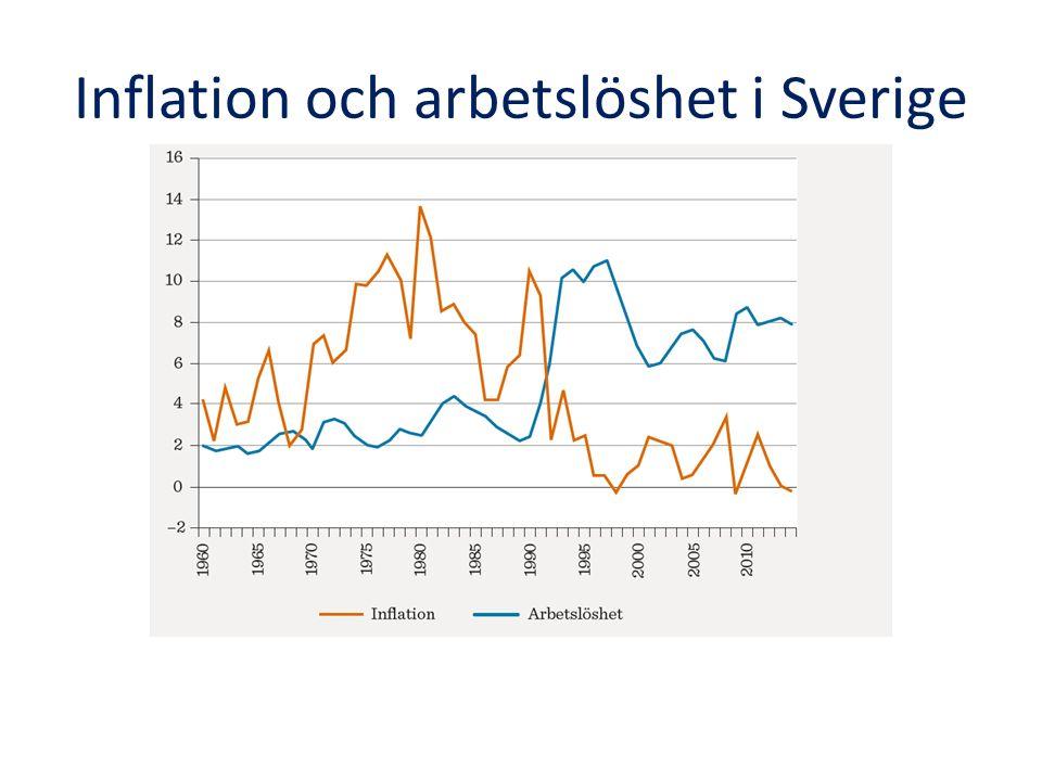 Inflation och arbetslöshet i Sverige