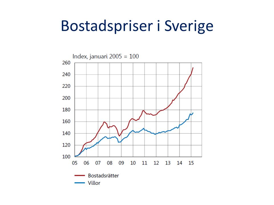 Bostadspriser i Sverige