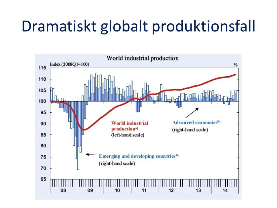 Dramatiskt globalt produktionsfall
