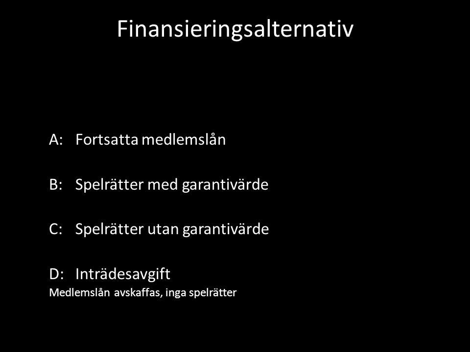 Finansieringsalternativ A:Fortsatta medlemslån B:Spelrätter med garantivärde C:Spelrätter utan garantivärde D:Inträdesavgift Medlemslån avskaffas, inga spelrätter