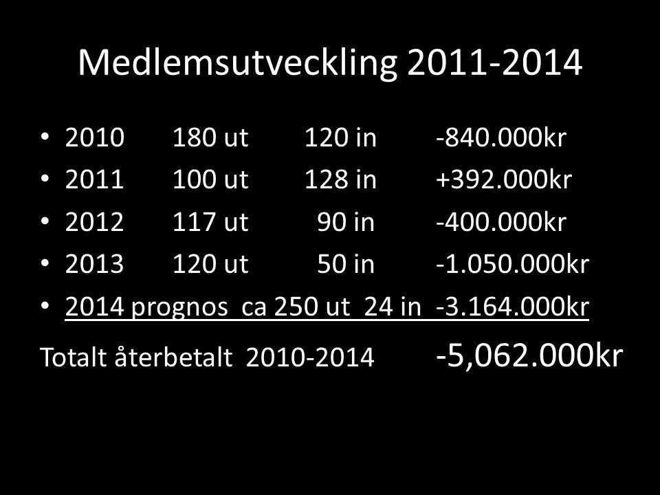 Medlemsutveckling 2011-2014 2010180 ut120 in-840.000kr 2011100 ut128 in+392.000kr 2012117 ut 90 in-400.000kr 2013120 ut 50 in-1.050.000kr 2014 prognos ca 250 ut 24 in-3.164.000kr Totalt återbetalt 2010-2014 -5,062.000kr