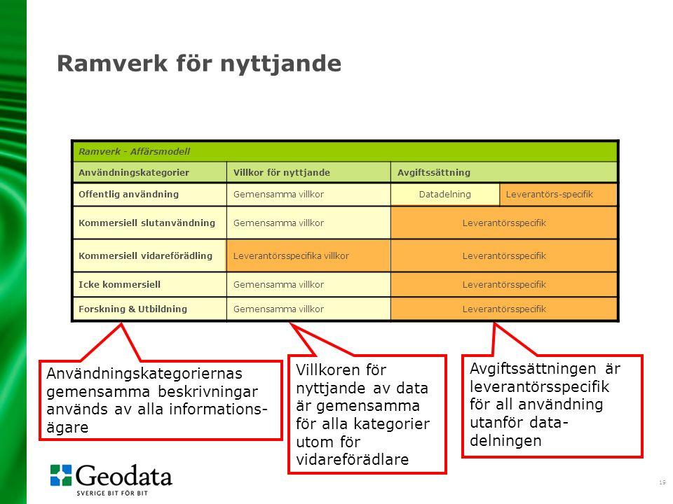 19 Avgiftssättningen är leverantörsspecifik för all användning utanför data- delningen Användningskategoriernas gemensamma beskrivningar används av alla informations- ägare Villkoren för nyttjande av data är gemensamma för alla kategorier utom för vidareförädlare Ramverk för nyttjande Ramverk - Affärsmodell AnvändningskategorierVillkor för nyttjandeAvgiftssättning Offentlig användningGemensamma villkorDatadelningLeverantörs-specifik Kommersiell slutanvändningGemensamma villkorLeverantörsspecifik Kommersiell vidareförädlingLeverantörsspecifika villkorLeverantörsspecifik Icke kommersiellGemensamma villkorLeverantörsspecifik Forskning & UtbildningGemensamma villkorLeverantörsspecifik