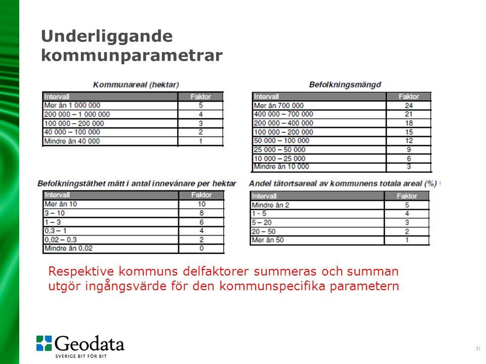31 Underliggande kommunparametrar Respektive kommuns delfaktorer summeras och summan utgör ingångsvärde för den kommunspecifika parametern