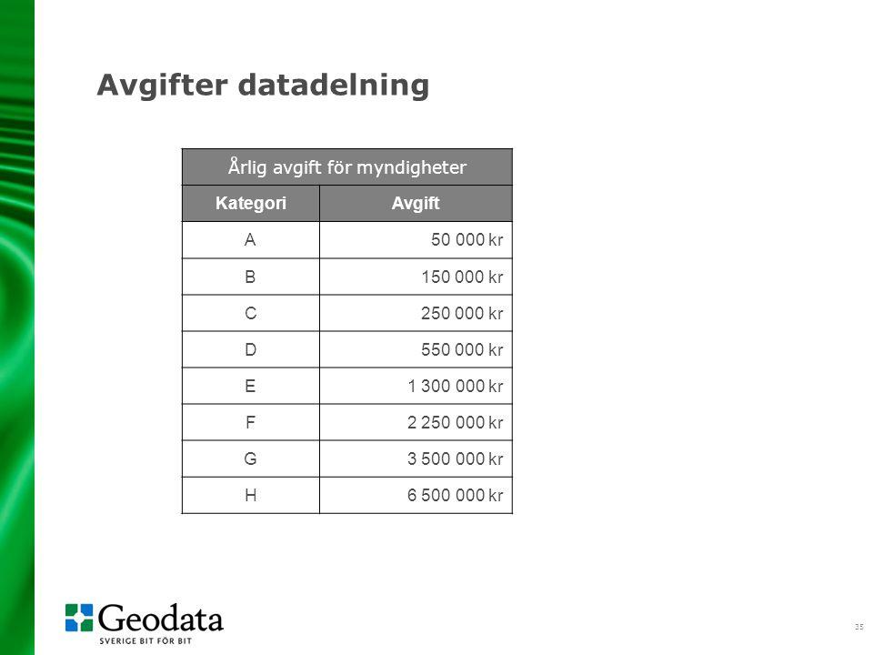 35 Avgifter datadelning Årlig avgift för myndigheter KategoriAvgift A 50 000 kr B 150 000 kr C 250 000 kr D 550 000 kr E 1 300 000 kr F 2 250 000 kr G 3 500 000 kr H 6 500 000 kr