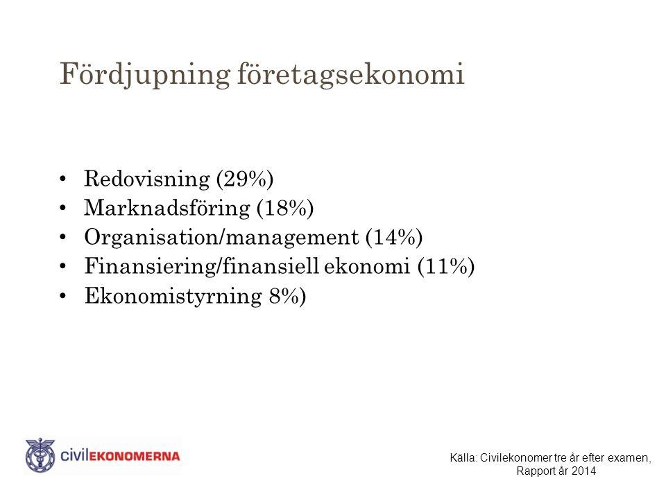 Fördjupning företagsekonomi Redovisning (29%) Marknadsföring (18%) Organisation/management (14%) Finansiering/finansiell ekonomi (11%) Ekonomistyrning 8%) Källa: Civilekonomer tre år efter examen, Rapport år 2014
