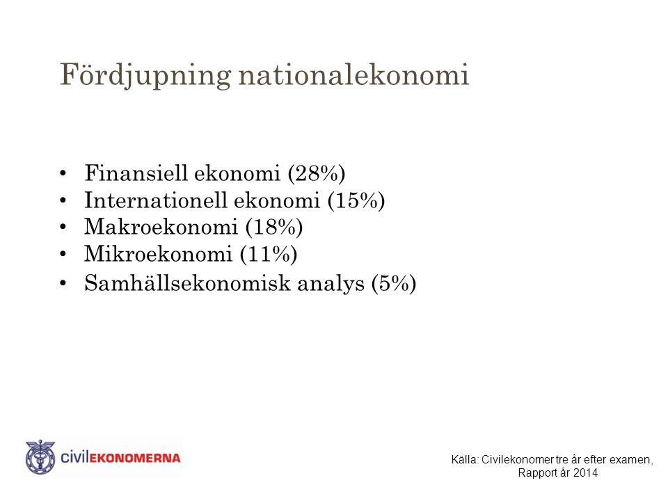 Fördjupning nationalekonomi Finansiell ekonomi (28%) Internationell ekonomi (15%) Makroekonomi (18%) Mikroekonomi (11%) Samhällsekonomisk analys (5%) Källa: Civilekonomer tre år efter examen, Rapport år 2014