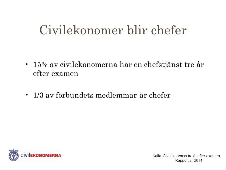 Civilekonomer blir chefer 15% av civilekonomerna har en chefstjänst tre år efter examen 1/3 av förbundets medlemmar är chefer Källa: Civilekonomer tre år efter examen, Rapport år 2014