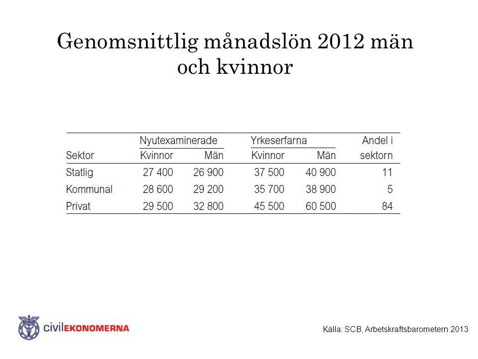 Genomsnittlig månadslön 2012 män och kvinnor Källa: SCB, Arbetskraftsbarometern 2013