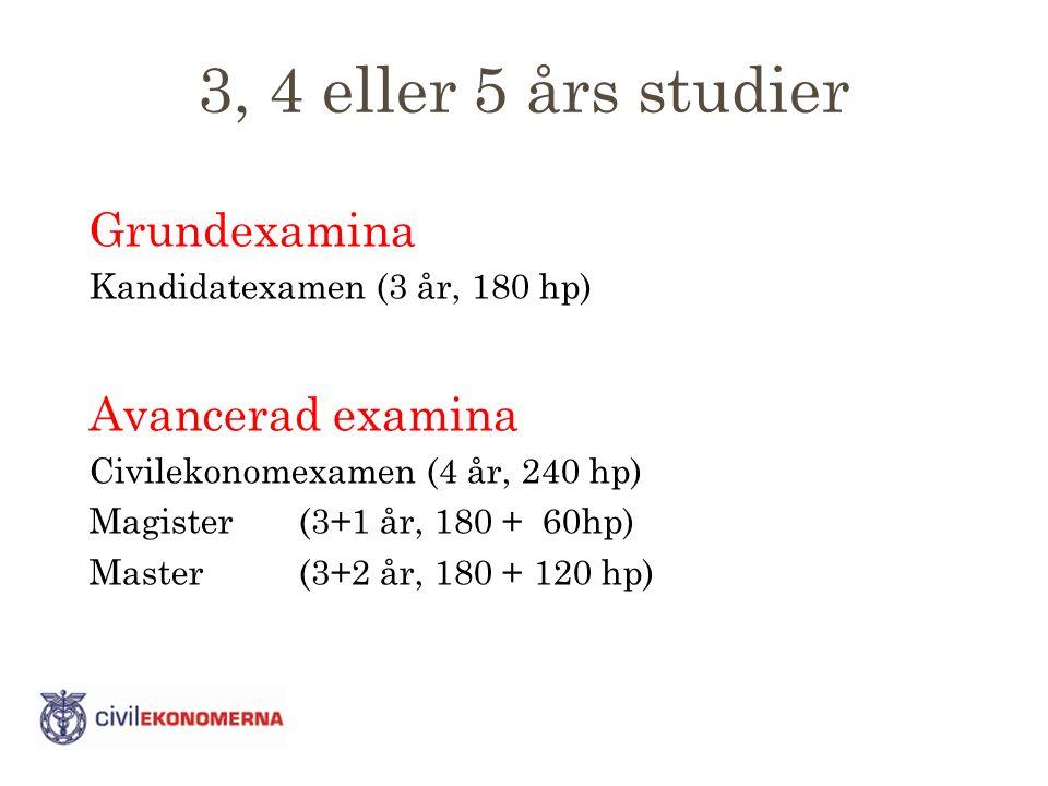 3, 4 eller 5 års studier Grundexamina Kandidatexamen (3 år, 180 hp) Avancerad examina Civilekonomexamen (4 år, 240 hp) Magister (3+1 år, 180 + 60hp) Master (3+2 år, 180 + 120 hp)