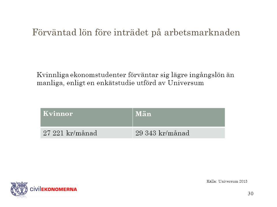 Förväntad lön före inträdet på arbetsmarknaden Kvinnliga ekonomstudenter förväntar sig lägre ingångslön än manliga, enligt en enkätstudie utförd av Universum 30 KvinnorMän 27 221 kr/månad29 343 kr/månad Källa: Universum 2013
