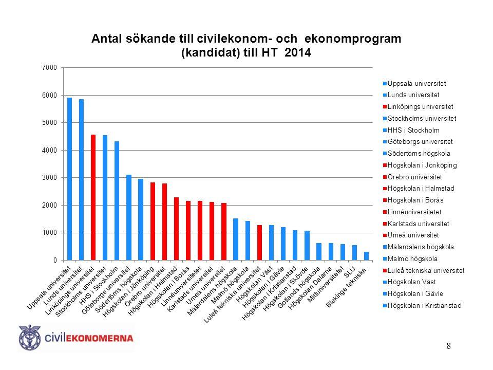 Vad ska jag läsa? Källa: Civilekonomer tre år efter examen, Rapport år 2014