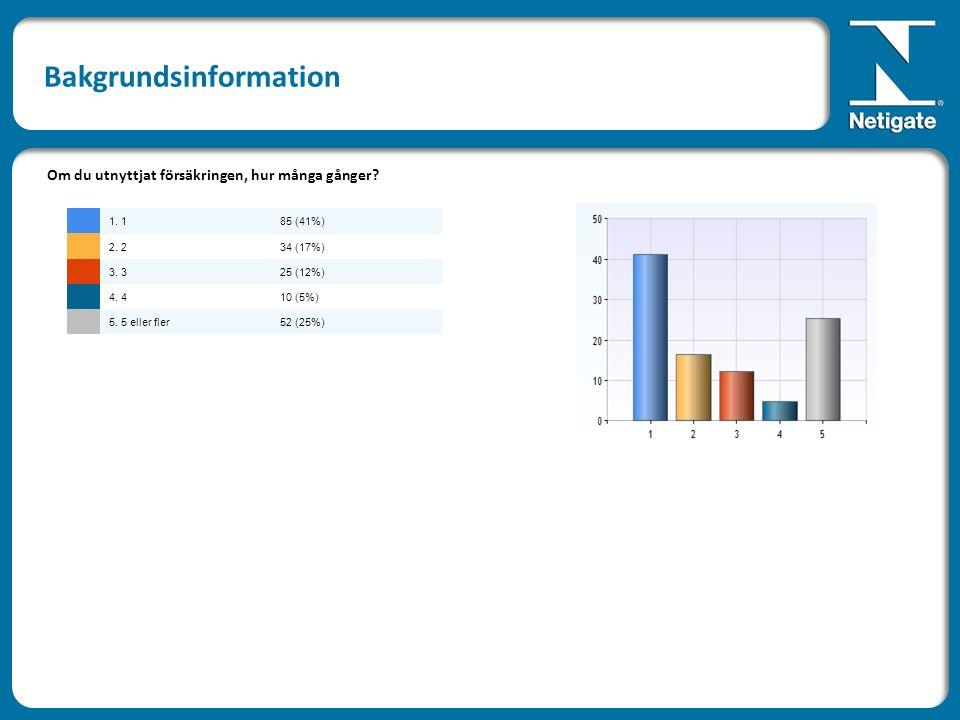 Om du utnyttjat försäkringen, hur många gånger? 1. 185 (41%) 2. 234 (17%) 3. 325 (12%) 4. 410 (5%) 5. 5 eller fler52 (25%)