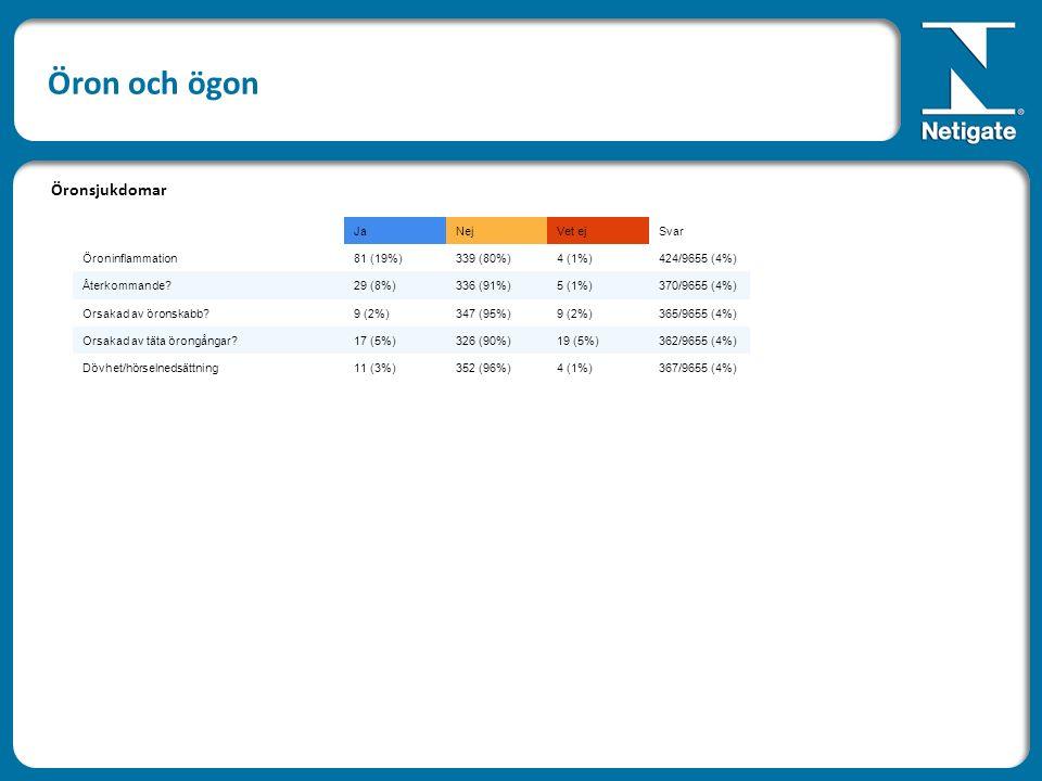 JaNejVet ejSvar Öroninflammation81 (19%)339 (80%)4 (1%)424/9655 (4%) Återkommande 29 (8%)336 (91%)5 (1%)370/9655 (4%) Orsakad av öronskabb 9 (2%)347 (95%)9 (2%)365/9655 (4%) Orsakad av täta örongångar 17 (5%)326 (90%)19 (5%)362/9655 (4%) Dövhet/hörselnedsättning11 (3%)352 (96%)4 (1%)367/9655 (4%) Öronsjukdomar Öron och ögon