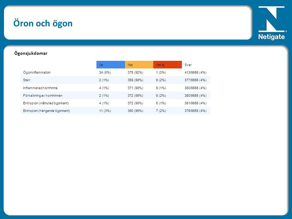 JaNejVet ejSvar Ögoninflammation34 (8%)378 (92%)1 (0%)413/9655 (4%) Starr2 (1%)369 (98%)6 (2%)377/9655 (4%) Inflammerad hornhinna4 (1%)371 (98%)5 (1%)380/9655 (4%) Förkalkning av hornhinnan2 (1%)372 (98%)6 (2%)380/9655 (4%) Entropion (inåtrullad ögonkant)4 (1%)372 (98%)5 (1%)381/9655 (4%) Ektropion (hängande ögonkant)11 (3%)360 (95%)7 (2%)378/9655 (4%) Ögonsjukdomar Öron och ögon
