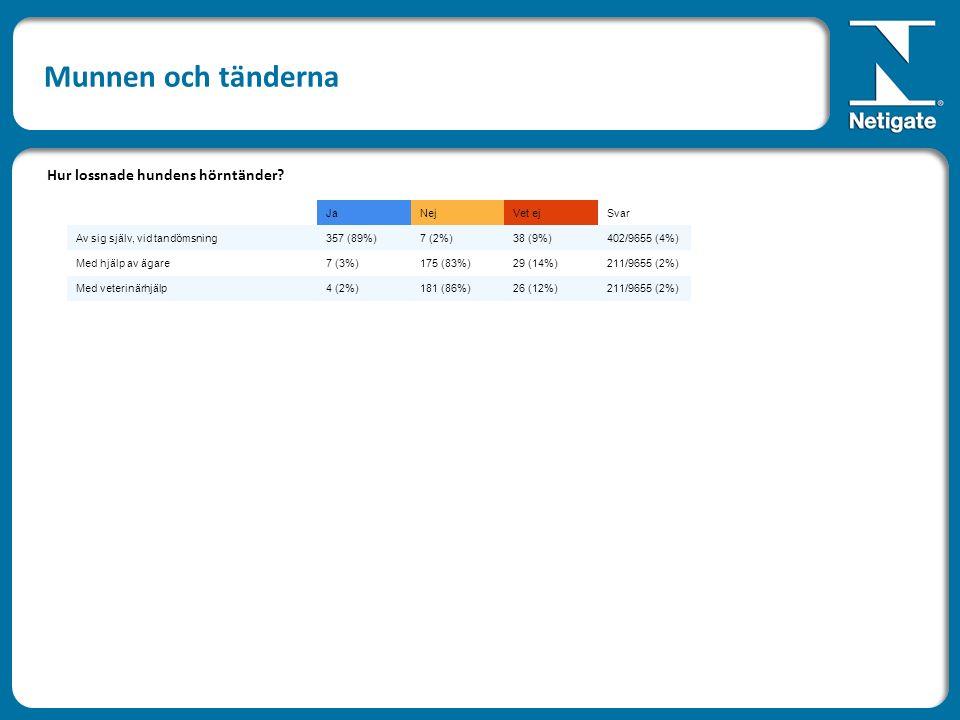 JaNejVet ejSvar Av sig själv, vid tandömsning357 (89%)7 (2%)38 (9%)402/9655 (4%) Med hjälp av ägare7 (3%)175 (83%)29 (14%)211/9655 (2%) Med veterinärh