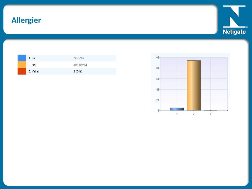 Allergier 1. Ja22 (5%) 2. Nej393 (94%) 3. Vet ej2 (0%)