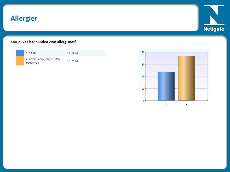 Allergier Om ja, vad har hunden visat allergi mot? 1. Foder11 (48%) 2. Annat - om ja, ange i rutan nedan vad. 17 (74%)