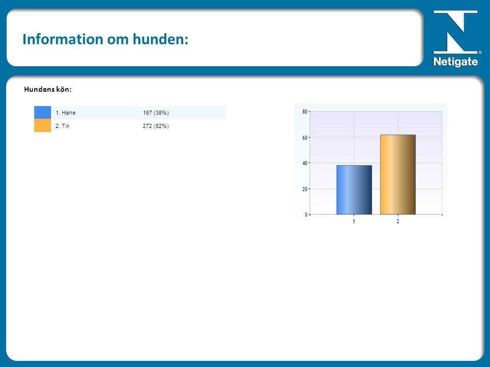 Information om hunden: Hundens kön: 1. Hane167 (38%) 2. Tik272 (62%)