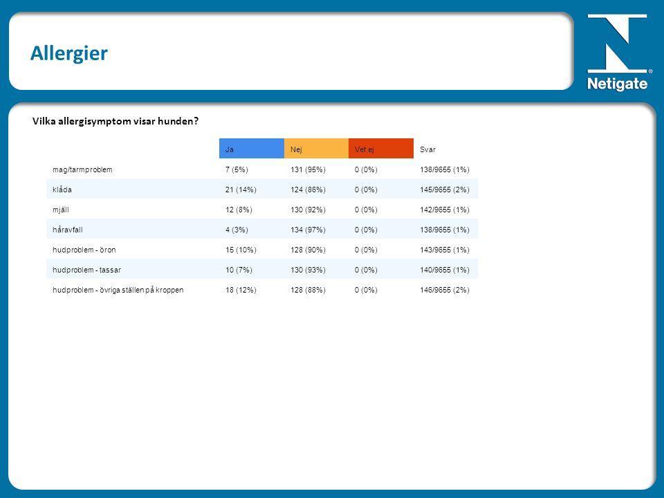 JaNejVet ejSvar mag/tarmproblem7 (5%)131 (95%)0 (0%)138/9655 (1%) klåda21 (14%)124 (86%)0 (0%)145/9655 (2%) mjäll12 (8%)130 (92%)0 (0%)142/9655 (1%) håravfall4 (3%)134 (97%)0 (0%)138/9655 (1%) hudproblem - öron15 (10%)128 (90%)0 (0%)143/9655 (1%) hudproblem - tassar10 (7%)130 (93%)0 (0%)140/9655 (1%) hudproblem - övriga ställen på kroppen18 (12%)128 (88%)0 (0%)146/9655 (2%) Vilka allergisymptom visar hunden.