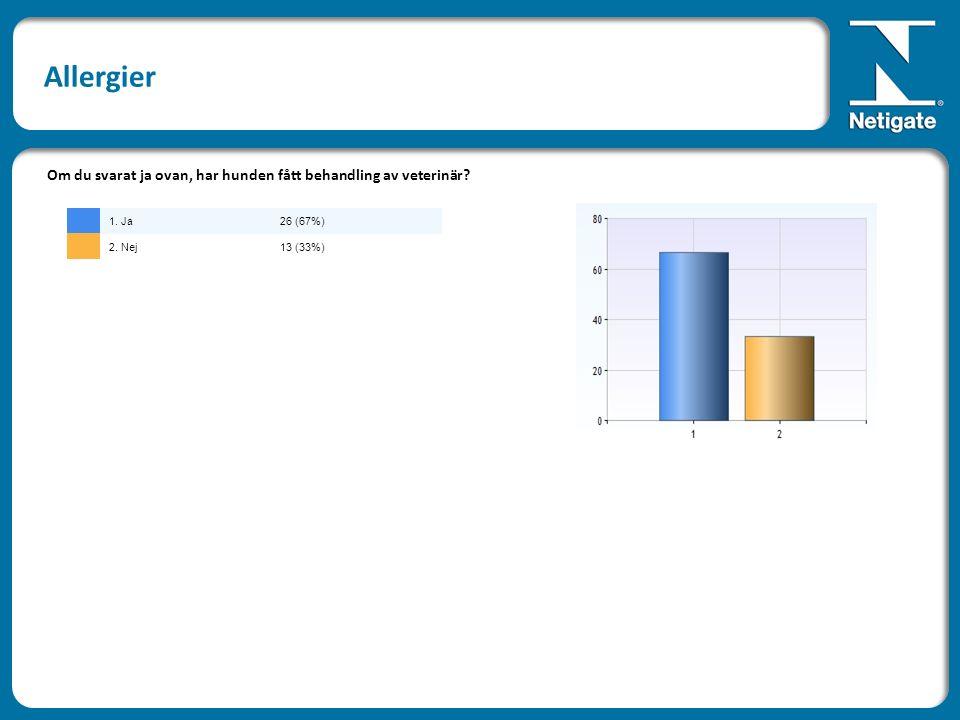 Om du svarat ja ovan, har hunden fått behandling av veterinär 1. Ja26 (67%) 2. Nej13 (33%)