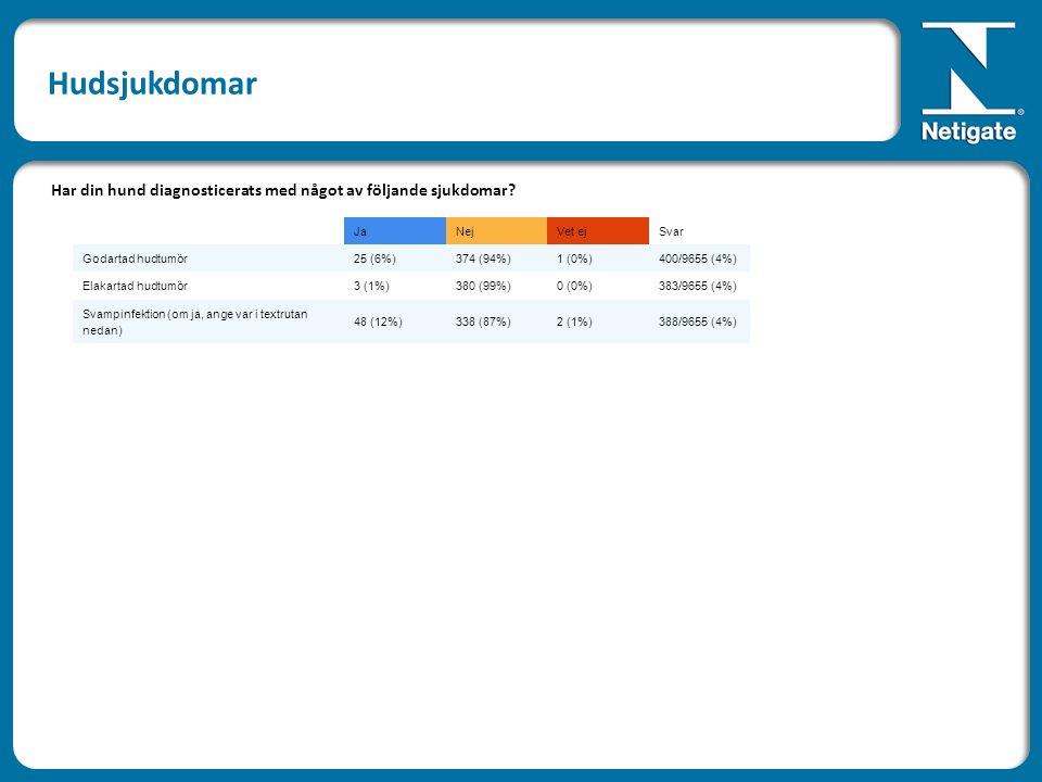JaNejVet ejSvar Godartad hudtumör25 (6%)374 (94%)1 (0%)400/9655 (4%) Elakartad hudtumör3 (1%)380 (99%)0 (0%)383/9655 (4%) Svampinfektion (om ja, ange