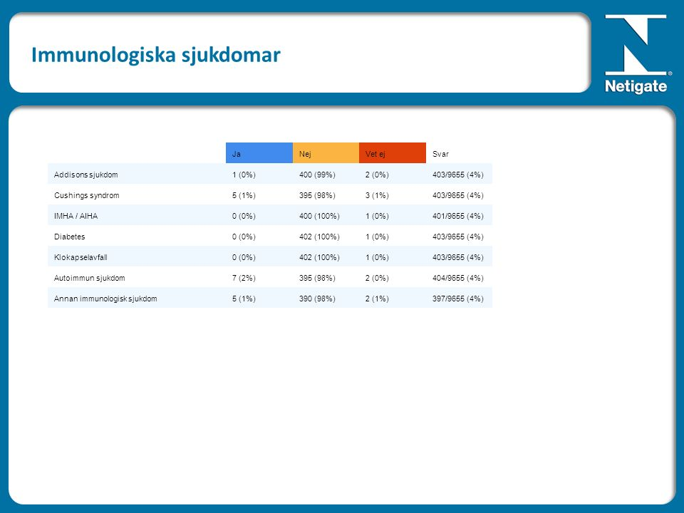 JaNejVet ejSvar Addisons sjukdom1 (0%)400 (99%)2 (0%)403/9655 (4%) Cushings syndrom5 (1%)395 (98%)3 (1%)403/9655 (4%) IMHA / AIHA0 (0%)400 (100%)1 (0%