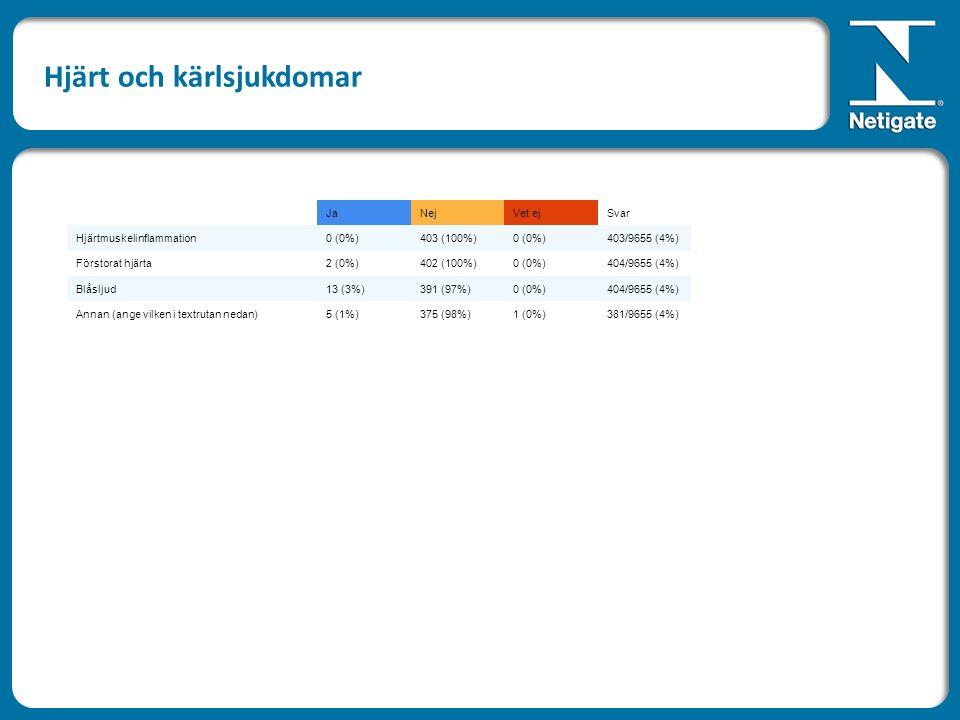 JaNejVet ejSvar Hjärtmuskelinflammation0 (0%)403 (100%)0 (0%)403/9655 (4%) Förstorat hjärta2 (0%)402 (100%)0 (0%)404/9655 (4%) Blåsljud13 (3%)391 (97%)0 (0%)404/9655 (4%) Annan (ange vilken i textrutan nedan)5 (1%)375 (98%)1 (0%)381/9655 (4%) Hjärt och kärlsjukdomar