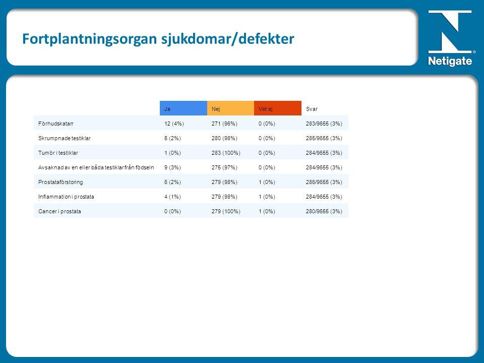 JaNejVet ejSvar Förhudskatarr12 (4%)271 (96%)0 (0%)283/9655 (3%) Skrumpnade testiklar5 (2%)280 (98%)0 (0%)285/9655 (3%) Tumör i testiklar1 (0%)283 (100%)0 (0%)284/9655 (3%) Avsaknad av en eller båda testiklar från födseln9 (3%)275 (97%)0 (0%)284/9655 (3%) Prostataförstoring6 (2%)279 (98%)1 (0%)286/9655 (3%) Inflammation i prostata4 (1%)279 (98%)1 (0%)284/9655 (3%) Cancer i prostata0 (0%)279 (100%)1 (0%)280/9655 (3%) Fortplantningsorgan sjukdomar/defekter