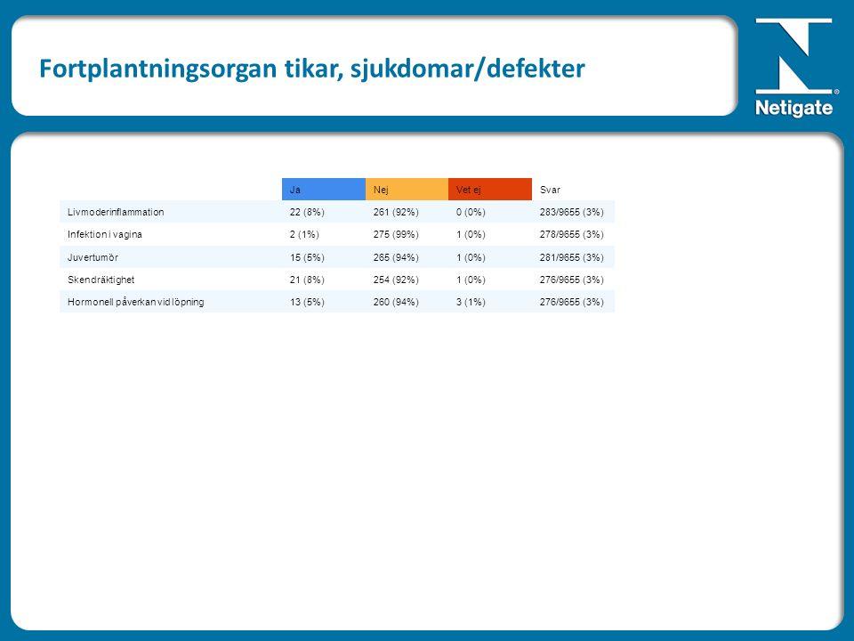 JaNejVet ejSvar Livmoderinflammation22 (8%)261 (92%)0 (0%)283/9655 (3%) Infektion i vagina2 (1%)275 (99%)1 (0%)278/9655 (3%) Juvertumör15 (5%)265 (94%)1 (0%)281/9655 (3%) Skendräktighet21 (8%)254 (92%)1 (0%)276/9655 (3%) Hormonell påverkan vid löpning13 (5%)260 (94%)3 (1%)276/9655 (3%) Fortplantningsorgan tikar, sjukdomar/defekter