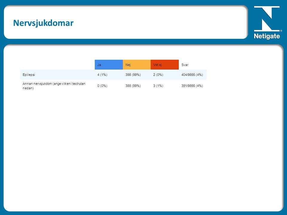 JaNejVet ejSvar Epilepsi4 (1%)398 (99%)2 (0%)404/9655 (4%) Annan nervsjukdom (ange vilken i textrutan nedan) 0 (0%)388 (99%)3 (1%)391/9655 (4%) Nervsj