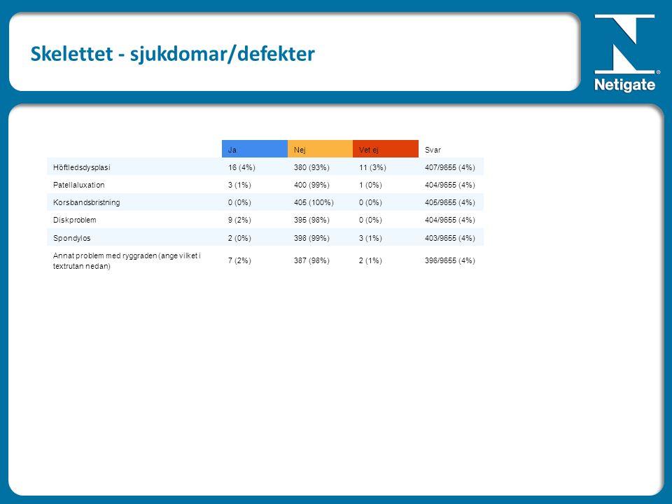 JaNejVet ejSvar Höftledsdysplasi16 (4%)380 (93%)11 (3%)407/9655 (4%) Patellaluxation3 (1%)400 (99%)1 (0%)404/9655 (4%) Korsbandsbristning0 (0%)405 (100%)0 (0%)405/9655 (4%) Diskproblem9 (2%)395 (98%)0 (0%)404/9655 (4%) Spondylos2 (0%)398 (99%)3 (1%)403/9655 (4%) Annat problem med ryggraden (ange vilket i textrutan nedan) 7 (2%)387 (98%)2 (1%)396/9655 (4%) Skelettet - sjukdomar/defekter