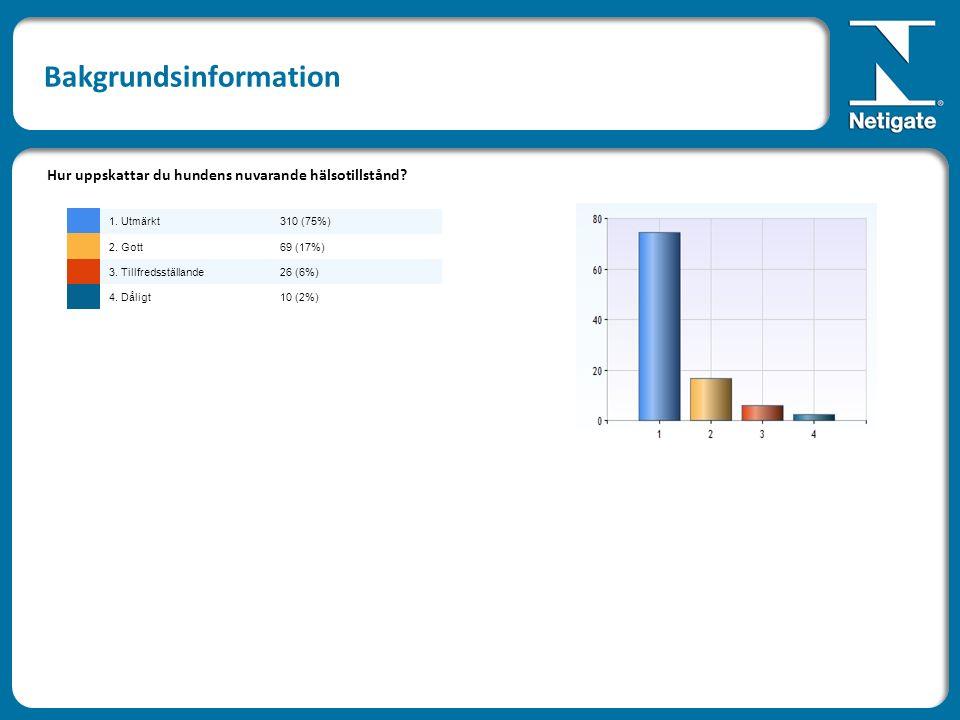 Bakgrundsinformation Hur uppskattar du hundens nuvarande hälsotillstånd? 1. Utmärkt310 (75%) 2. Gott69 (17%) 3. Tillfredsställande26 (6%) 4. Dåligt10